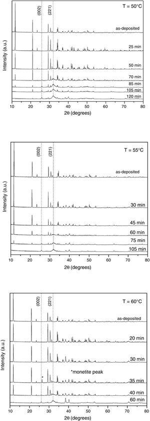 XRD patterns of Ti/brushite samples converted to hydroxyapatite in the presence of alkaline solution at 50°C, 55°C, and 60°C, for different times.