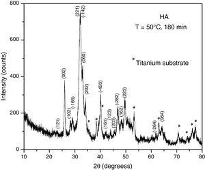 XRD patterns of hydroxyapatite obtained from a Ti/brushite sample treated in the presence of alkaline solution at 50°C, for 180min.