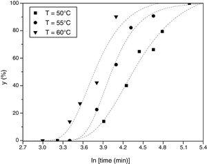 Kinetic curves for the conversion of brushite coatings to hydroxyapatite at 50°C, 55°C, and 60°C.