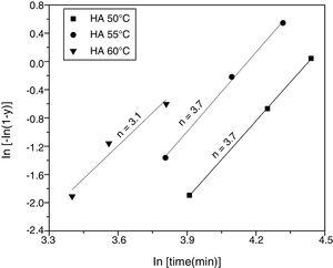 Avrami linear plot of the hydroxyapatite transformed fraction at 50°C, 55°C, and 60°C.