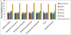 Antimicrobial activity of synthesized AuNPs against different microbial strains.