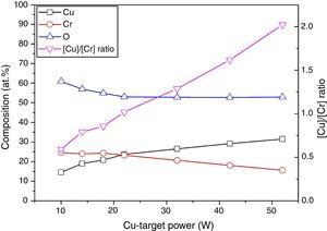 Elemental composition of the Cu–Cr–O coatings prepared at various Cu-target powers.