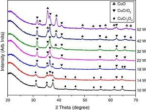 XRD spectra of the Cu–Cr–O coatings prepared at various Cu-target powers.