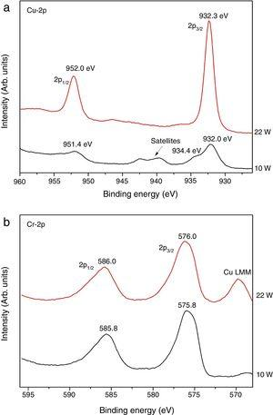 (a) Cu-2p and (b) Cr-2p spectrum of the Cu–Cr–O coatings prepared at Cu-target powers of 10W and 22W.