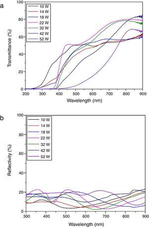 (a) The light transmittance and (b) reflectance of the Cu–Cr–O coatings prepared at various Cu-target powers.