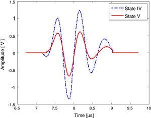 Time domain signal of second backwall echo in HP steel samples. A higher amplitude is observed for state IV and a larger attenuation for state V.