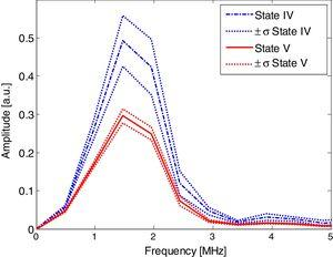 Second backwall echo spectra of state IV and V samples (mean±standard deviation (σ)).
