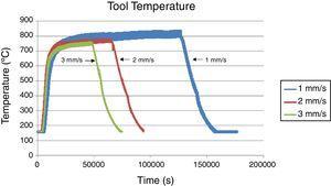 Pyrometer tool measurements.