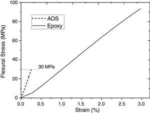 Flexural stress×strain curves for neat epoxy and AOS.
