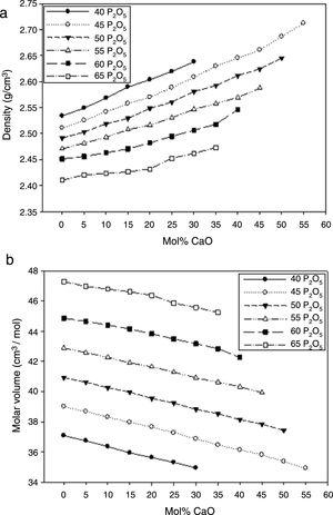 Changes of density (a) and molar volume (b) of phosphate glasses, P2O5–CaO–Na2O, upon replacement of Na2O by CaO.