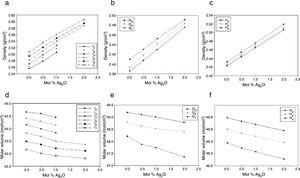 Changes of density (a–c) and molar volume (d–f) of silver-doped phophate glasses, P2O5–CaO–(Na2O−x)–xAg2O, x=0.5, 1 and 2mol%&#59; upon replacement of Na2O by Ag2O.