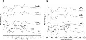 Representative FT-IR spectra of silver-doped phosphate glasses, (a) 60P2O5–20CaO–(20−x)Na2O–xAg2O and (b) 60P2O5–30CaO–(10−x)Na2O–xAg2O, x=0, 0.5, 1 and 2mol%.