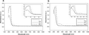 Representative UV–vis spectra of silver-doped phosphate glasses, (a) 60P2O5–20CaO–(20−x)Na2O–xAg2O and (b) 60P2O5–30CaO–(10−x)Na2O–xAg2O, x=0, 0.5, 1 and 2mol%.