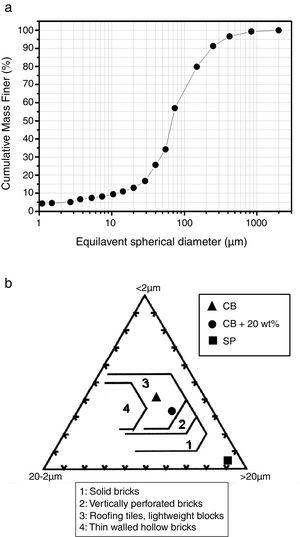 Particle size distribution of SP (a) and Winkler diagram showing regions of ceramic application in building construction (b).