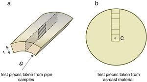 Samples for analysis. (a) Seamless pipes, (b) continuous casting bars.