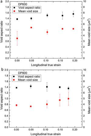 Void aspect ratio and mean void size as a function of the strain level in uniaxial tension: (a) DP600 and (b) DP800.