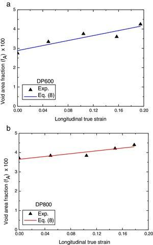 Experimental fraction area of voids as a function of the true plastic-strain: (a) DP600 and (b) DP800.