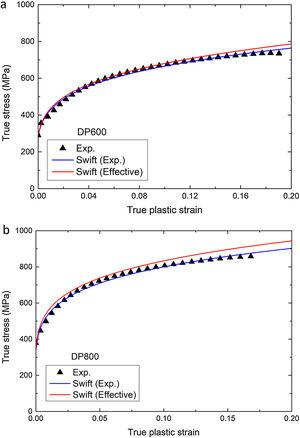 Comparison between the experimental true-stress and true plastic-strain obtained from uniaxial tensile testing, the corresponding curves fitted with swift work-hardening equation and the corresponding effective true-stress measure determined from the experimental fraction area of voids: (a) DP600 and (b) DP800.
