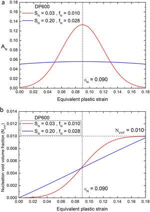 Numerical evaluation of the nucleation parameters SN, fN of DP600 steel: (a) probability density function for void nucleation and (b) nucleation void volume fraction.
