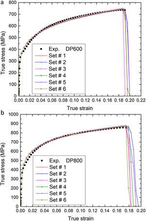 Comparisons between the experimental true-stress and true-strain curves and the numerical predictions obtained from the evaluated sets of the GTN damage model parameters: (a) DP600 and (b) DP800.