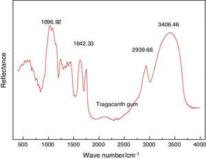 Infrared spectrum analysis of tragacanth gum.