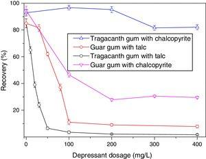 Effect of depressants dosage on the flotation of talc and chalcopyrite (c(MIBC)=1×10−4M; c(PBX)=1×10−4M; pH=7).