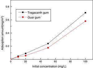 The adsorption behavior of depressants on talc surface at pH 7.