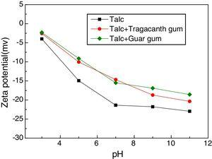 The effect of depressants on talc surface potential.