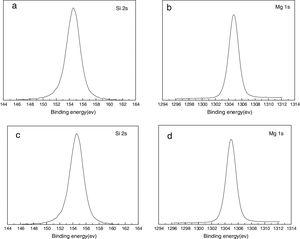 The resolved narrow scan Si 2s and Mg 1s spectrum for (a, b) talc and (c, d) talc treated with tragacanth gum.