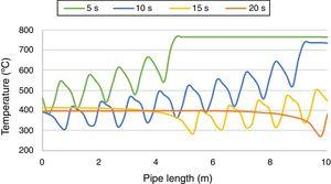 Temperature profile along the length of the pipe at different times of simulation.