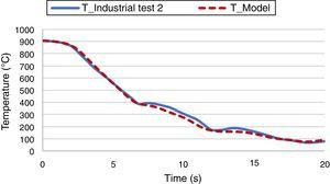 Temperature variations predicted and measured during the industrial test 2.