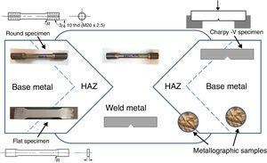 Schematic of the HSLA weld joint with locations of tensile and Charpy specimens as well as metallographic samples.