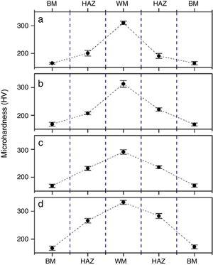 Microhardness distribution across the welded joint for the different conditions in Table 2 (a) SPR/CPO; (b) CPR/SPO; (c) CPR/CPO; and (d) SPR/SPO.