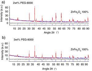 XRD patterns of ZnFe2O4 samples with 2.0wt% PEG-8000 (a) and 3.0wt% PEG-8000 (b).