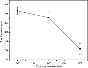 Cutting speed vs. tool life of the 70% AlN sintered at 1800°C.