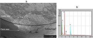 SEM (a) and EDS (b) of a 70wt% AlN wear crater (Vc=300m/min).