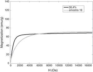Magnetization curves. In gray, the curve of the sample 16, as-annealed, and in black the magnetization curve of the calibration sample with 30.40% of ferrite used for the ferritoscope calibration.