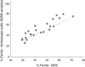 Ferrite content measured by the ferritoscope as a function of the reference ferrite content evaluated by XRD. The ferritoscope calibrated with superduplex samples.