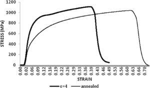 Stress–strain curves until the failure at the ambient temperature of the steel in the annealed condition and after severe plastic deformation at 500°C for five passes (??=4).