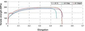 Stress×elongation curves in steels after annealing.