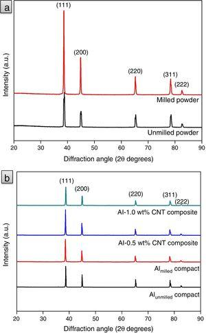 XRD patterns of (a) as-received and ball milled Al powders, and (b) sintered Al powder compacts and Al-CNT nanocomposites.