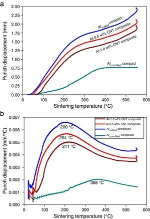 Variation in punch movement within the die with respect to sintering temperature while carrying out spark plasma sintering: (a) displacement v/s sintering temperature and (b) displacement rate v/s sintering temperature.