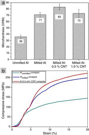 (a) Microhardness and (b) uniaxial compressive stress-strain response of the various SPS compacts.