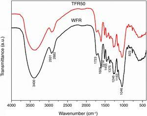FTIR of samples WFR and TFR50.
