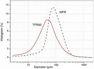 Particle size of the fibers: WFR and TFR50.