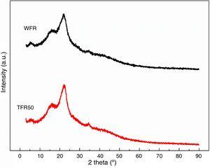 XRD diffractograms of the piassava fibers: WFR and TFR50.
