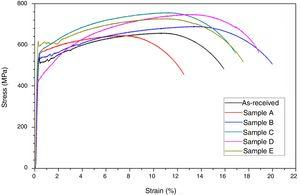 Engineering stress–strain curves for the investigated samples.