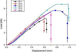 Compressive load vs. displacement curves of the composite samples.