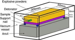 Schematic diagram of explosive impacting process.
