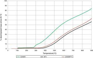 Thermogravimetric decomposition, tests 1–5.
